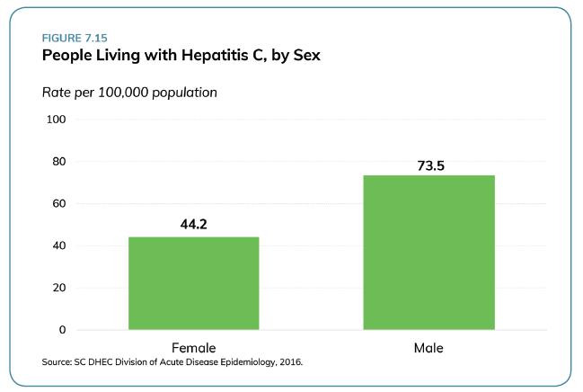 Hepatitic C Stats_2018 SC Health Assessment