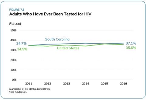 HIV Testing_SC Health Assessment