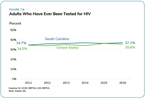 HIV Testing_SC Health Assessment