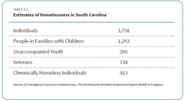 Homelessness in SC