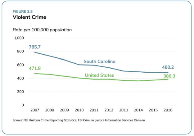 Violent Crime in SC