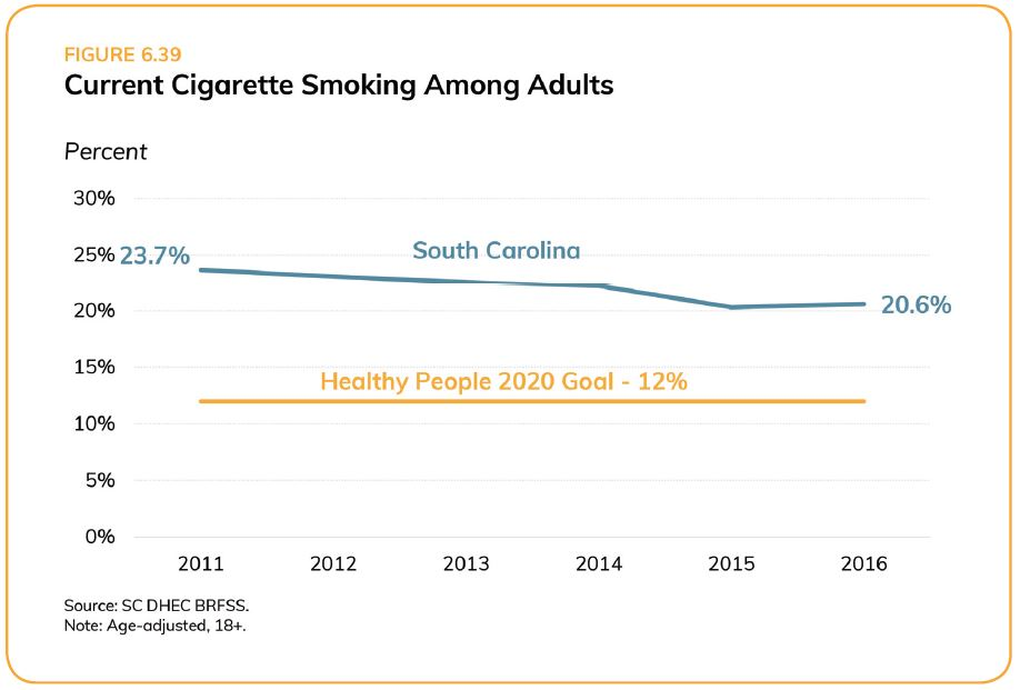 SC Adult Cigarette Smoking_Assessment