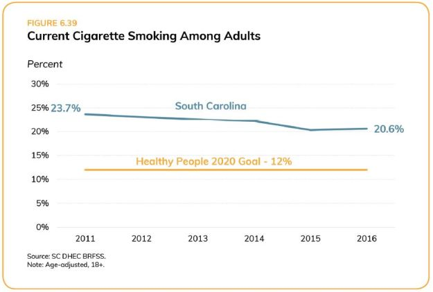SC Adult Cigarette Smoking_Assessment