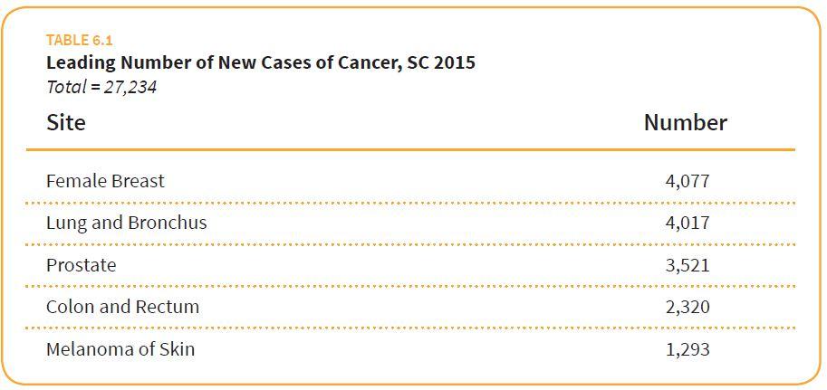 SC Cancer_Assessment