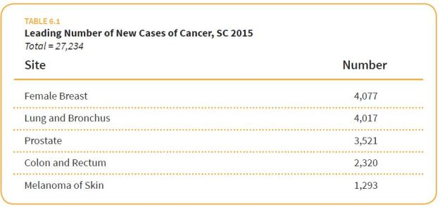 SC Cancer_Assessment