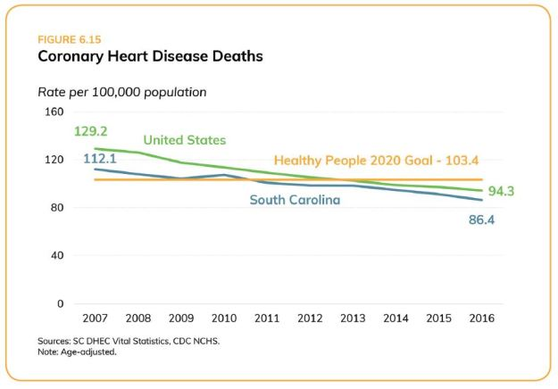 SC heart disease deaths_assessment
