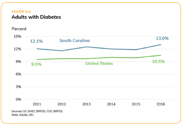 Adults with diabetes in SC