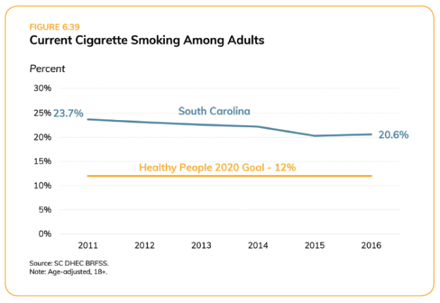 Cigarette Smoking in Adults_SC Health assessment