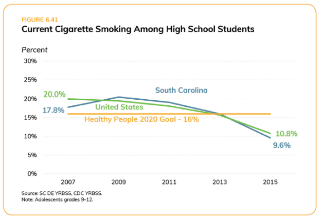 Cigarette Smoking in Teens_SC Health Assessment