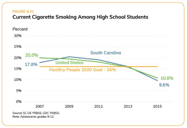 Cigarette Smoking in Teens_SC Health Assessment