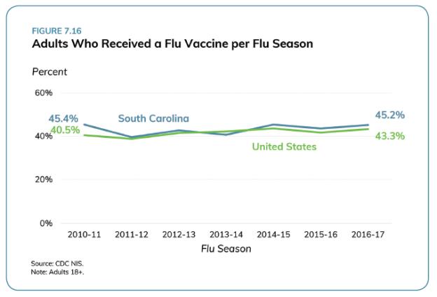 Flu shots_SC Health Assessment